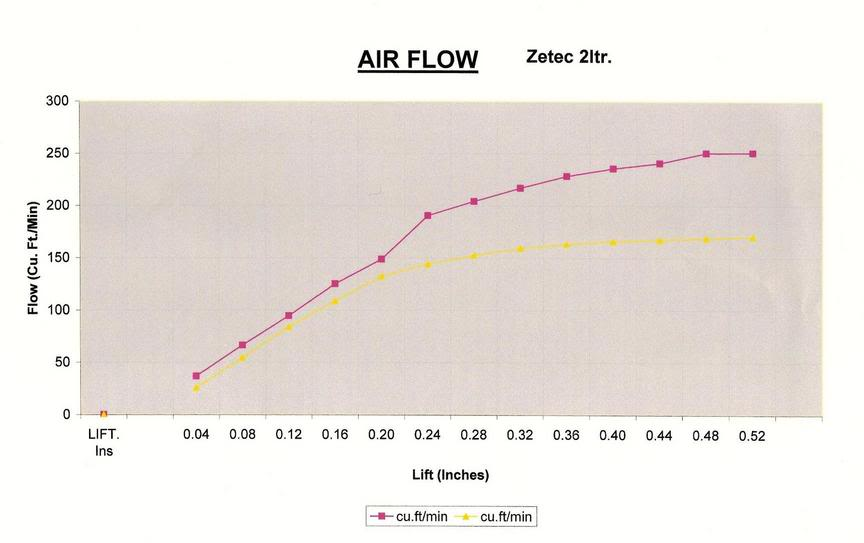 plus 1mm valve airflow data