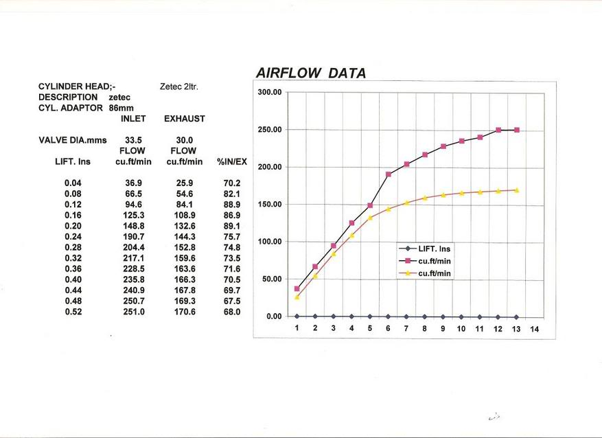 CVH head airflow data